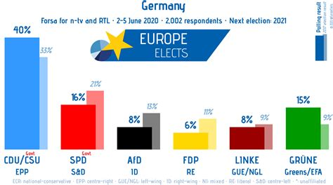 17 march 2021 parliamentary elections the netherlands. Germany poll for the 2021 general election : europe