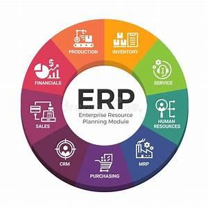 Enterprise Resource Planning Erp Module Construction Flow
