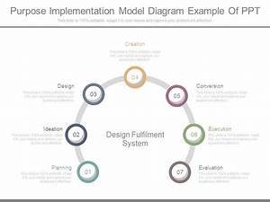 Purpose Implementation Model Diagram Example Of Ppt
