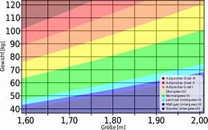 Körpergewicht Berechnen Formel : idealgewicht berechnen broca formel und bmi im vergleich ~ Themetempest.com Abrechnung