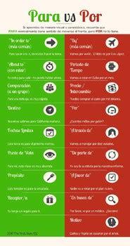 spanish por   infographic en espanol   profe