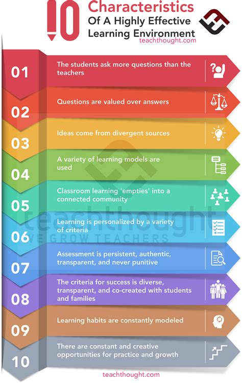 characteristics   highly effective learning environment