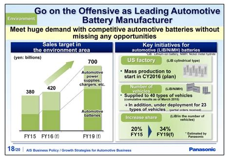 Audi Us Sales Target By 2020 by Image Panasonic Sales Targets For Automotive Batteries