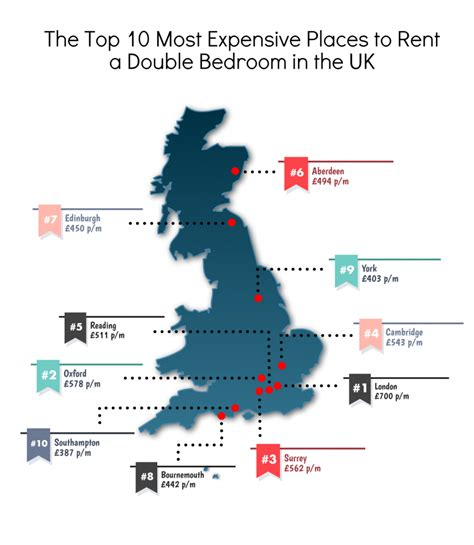 The Top 10 Most & Least Expensive Places To Rent In The Uk