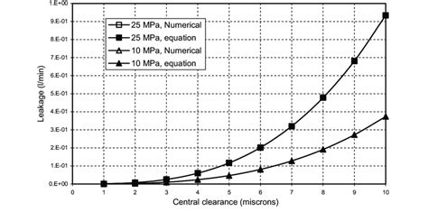 leakage barrel plate   central clearances  maximum  scientific