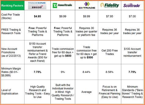 fidelity brokerage broker review 2013 promotions