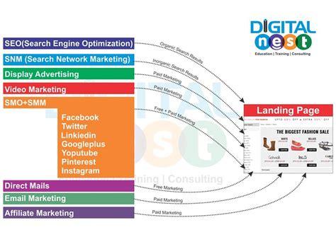 digital marketing course structure digital marketing course structure syllabus digital