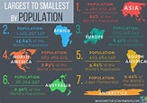 The Largest and Smallest Continents by Land Area and ...