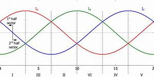 Ideal Input Current Waveforms Of A Balanced Three