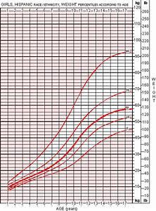 Pediatric Growth Chart Boy Girls Weight Chart For Hispanic Race Ethnicity Adoption