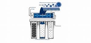 Appareil à Osmose Inverse : filtration eau maison cheap inted algrie est spcialise ~ Premium-room.com Idées de Décoration