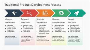 Product Development Process Template Pictures to Pin on ...