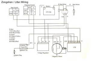 similiar zongshen parts atv wiring diagram keywords 250 chinese atv wiring diagram on zongshen 250cc atv wiring diagram