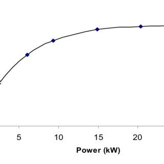 efficiency  load curve  fuel cell