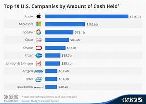 Chart: Top 10 U.S. Companies by Amount of Cash Held ...