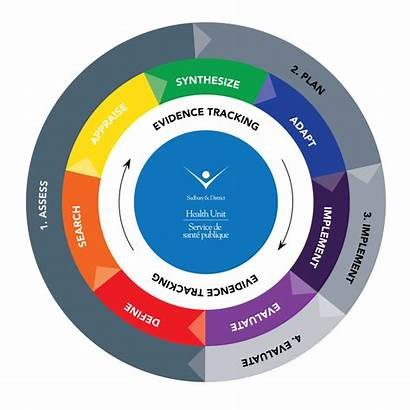 Wheel Eidm Health Ophs Cycle Planning Annual