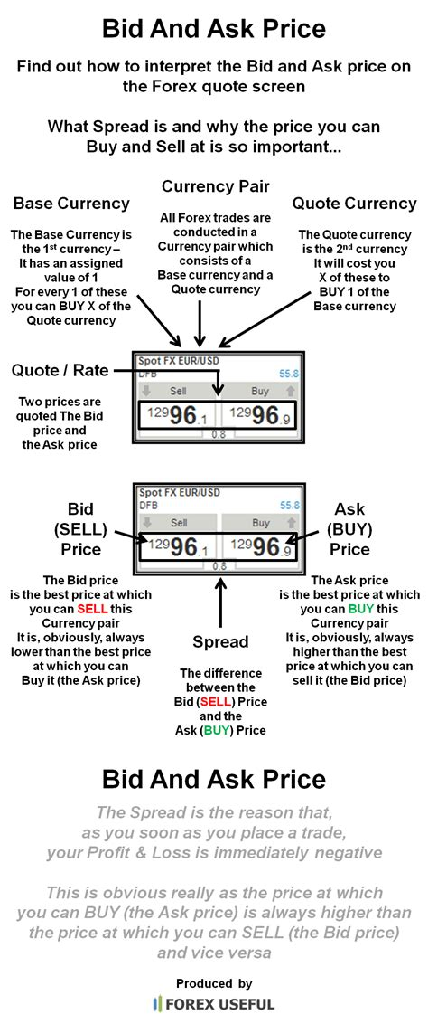 define bide ask rate and bid rate meaning forex trading