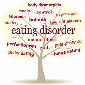 Are You Suffering From Eating Disorder   U2022lets Tell You The