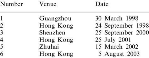 A history of the Hong Kong ^ Guangdong Cooperation Joint ...