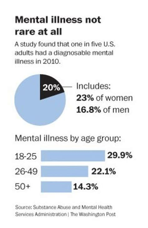 government survey finds   percent  americans suffer