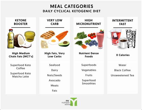 daily cyclical ketogenic diet keto diet plan overview guide