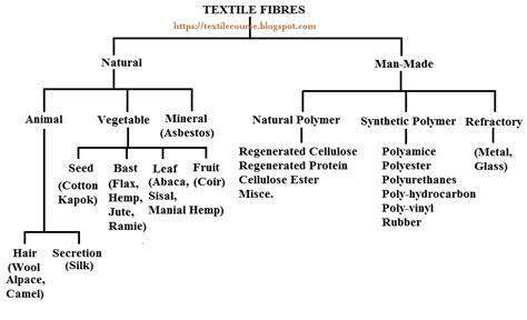 introduction  fiber properties  classification