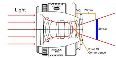 memahami focal length   langkah smansaku conten