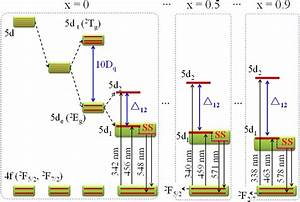 The Crystal Field Splitting And The Energy Level Diagram