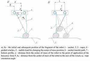 Kinematic Diagram And Principle Of Operation Of The Anchor