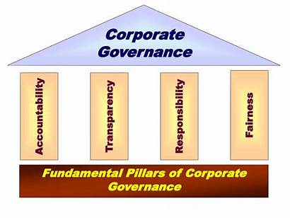 Governance Corporate Pillars Principles Min Accountability Core