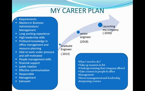 my career plan myeportfolio utm