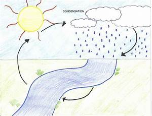 Short essay on the Necessary Conditions for Condensation