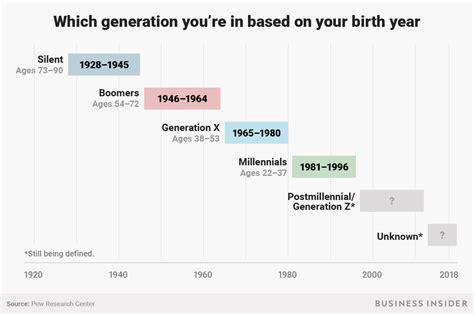 generation birth year gen millennials years boomers generations millennial which chart boomer based insider part exist distinctions those why astrology