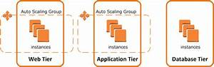 Scaling Cooldowns For Amazon Ec2 Auto Scaling