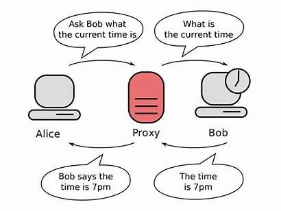 Proxy Server Concept Wiki