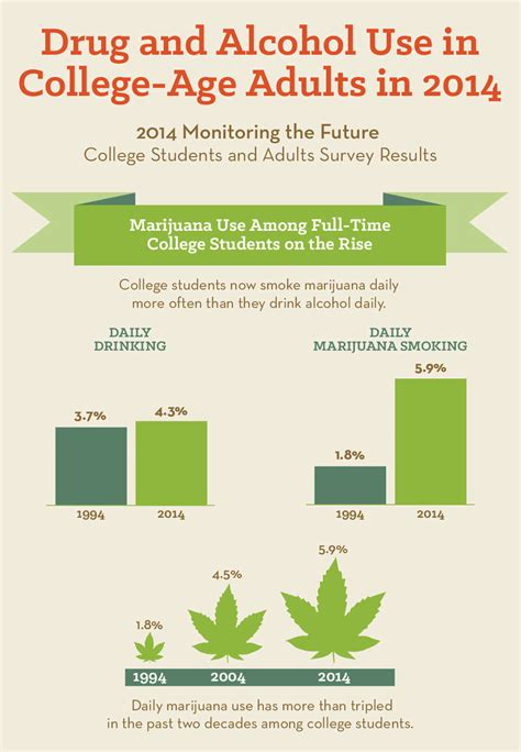 college age young adults national institute  drug