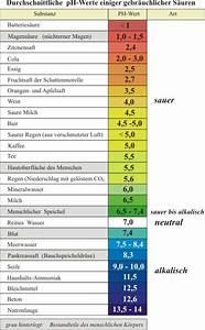 Mineralwasser Ph Wert Liste : knut nobiling der ph wert und unser k rper ~ Orissabook.com Haus und Dekorationen