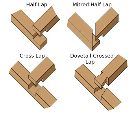 filewoodworking lap jointssvg wikimedia commons