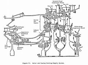 Jet Engine - Where Does Turbine Vane And Blade Cooling Air Come From