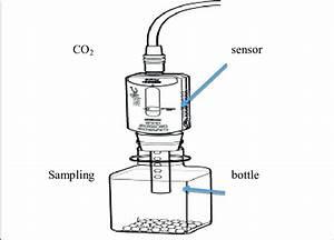 Carbon Dioxide Sensor Source  Pasco U0026 39 S Biology Through