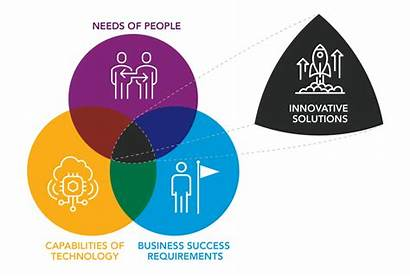 Innovative Thinking Solutions Steps Organization Creative Graphic
