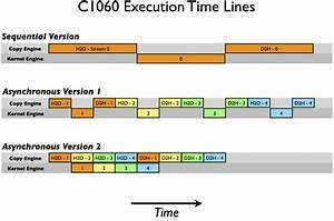 How To Overlap Data Transfers In Cuda C  C