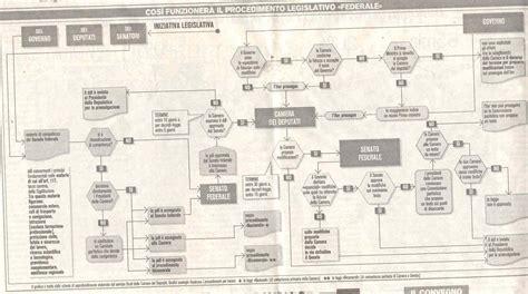 legislazione sull assetto istituzionale dei servizi alla