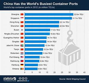 Chart: China Has the World's Busiest Container Ports ...