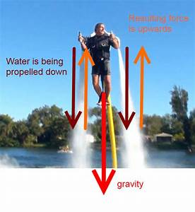 Forces - How Does The  U0026 39 Water Jet Pack U0026 39  Work