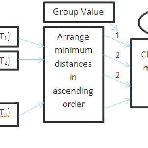 Clas Lifier Block Diagram by Pdf Segmentation Feature Extraction And Classification