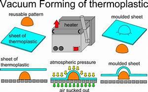 Vacuum Forming Diagrams