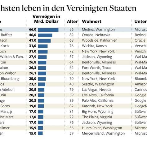 Forbes-Ranking: Bill Gates führt Liste der reichsten ...