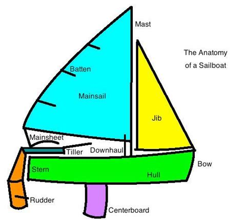 Sailing Boat Jib by Parts Of A Jib Sail Diagram Of A 420 Sailboat Sailing