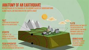 Deep Earthquake Diagram